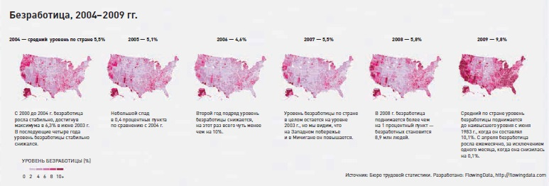 Рис. 33. Уровень безработицы с 2004 по 2009 гг.