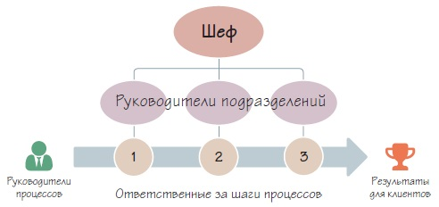 Рис. 5. Современный подход к управлению