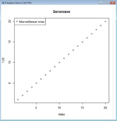 Рис. 6. Пример графика с заголовком и легендой