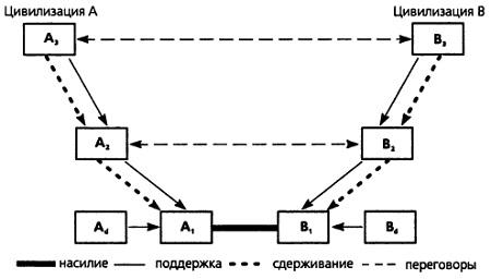 Рис. 6. Структура сложной войны вдоль линии разлома