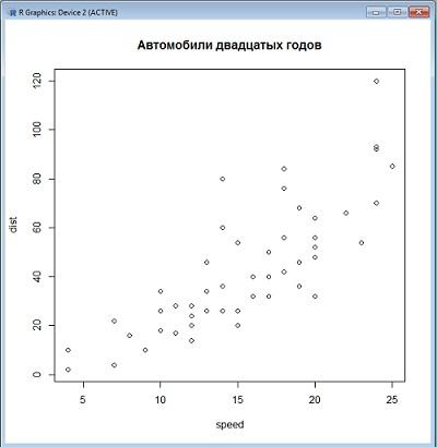 Рис. 7. Пример диаграммы рассеивания на основе встроенных данных
