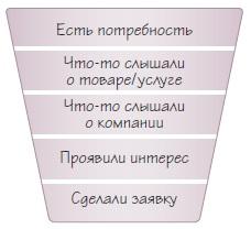 Рис. 8. Воронка маркетинга и продаж