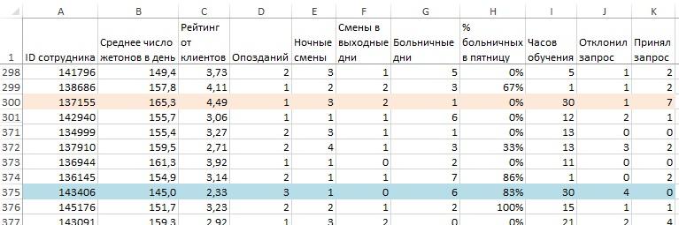 Рис. 11. Данные о работе сотрудников 137155 и 143406