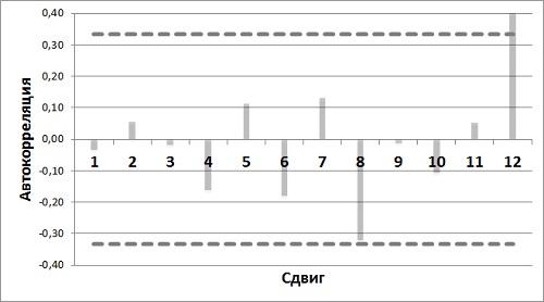 Рис. 11. Диаграмма автокорреляции