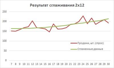 Рис. 13. Сглаженные данные спроса