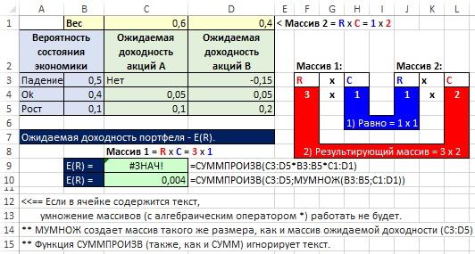 Рис. 18.9. Ячейка D10 содержит надежную формулы для расчета ожидаемой доходности