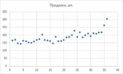Рис. 2. Диаграмма временного ряда данных