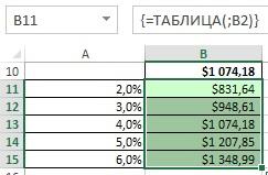 Рис. 21.3. Функцию Таблица можно ввести только с помощью диалогового окна Таблица данных