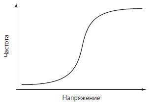 Рис. 4. Кривая зависимости частоты от напряжения, как пример S-образной кривой