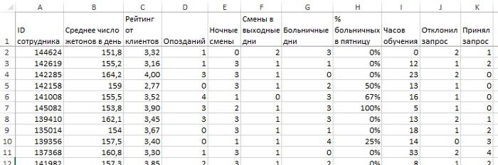 Рис. 5. Показатели сотрудников