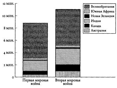 Рис. 6. Количество мобилизованных в Британской империи в ходе двух мировых войн