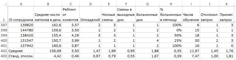 Рис. 6. Среднее значение и стандартное отклонение для каждого параметра