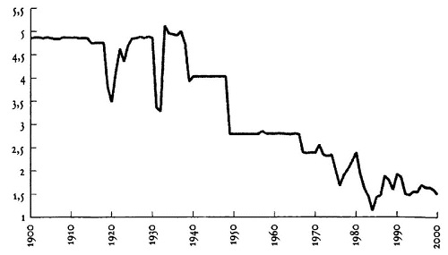 Рис. 7. Снижение курса английского фунта стерлингов к доллару США (1900–2000 гг.)