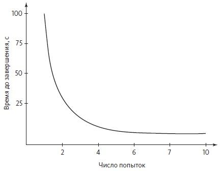 Рис. 8. Кривая обучения
