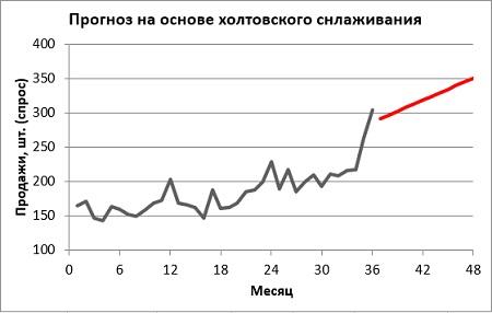 Рис. 9. Диаграмма прогноза холтовского экспоненциального сглаживания