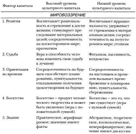 Рис. 1а. Компоненты культурного капитала. Мировоззрение