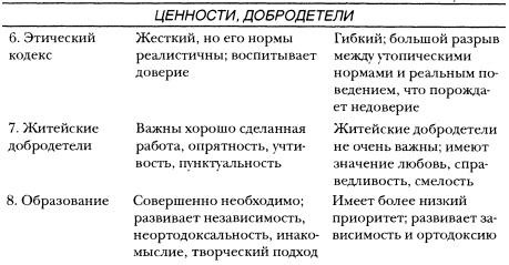 Рис. 1б. Компоненты культурного капитала. Ценности
