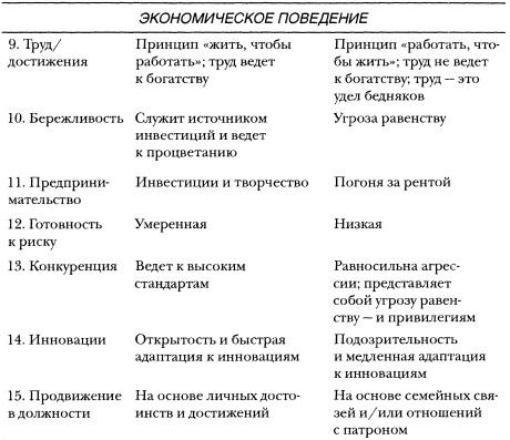 Рис. 1в. Компоненты культурного капитала. Экономическое поведение