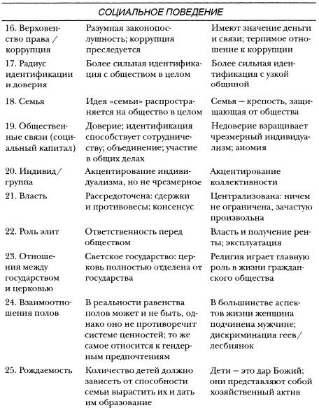 Рис. 1г. Компоненты культурного капитала. Социальное поведение
