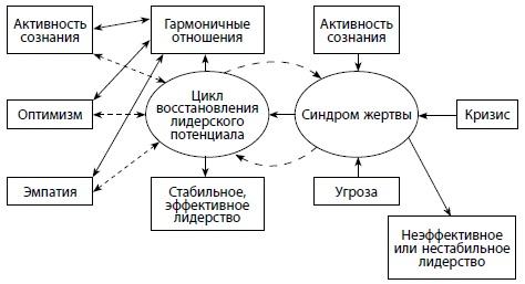 Рис. 1. Механизм поддержания эффективности за счет регулярного восстановления лидерского потенциала