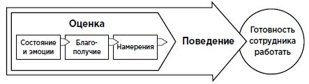 Рис. 1. Оценочный процесс