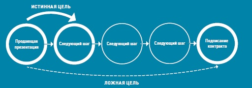 Рис. 1. Цель корпоративной презентации