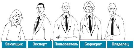 Рис. 10. Пять действующих лиц, участвующих в принятии решений
