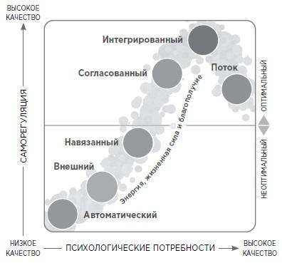 Рис. 2. Модель «спектра мотивации» — шесть мотивационных статусов