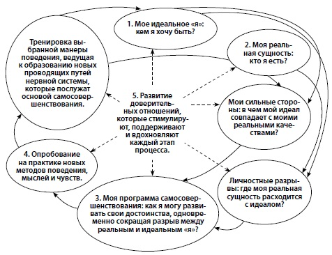 Рис. 2. Теория целенаправленного развития