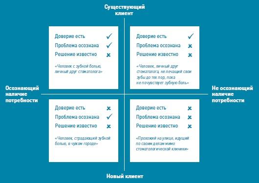 Рис. 3. Матрица «тип клиента – осознание потребности»