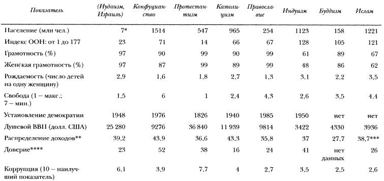 Рис. 3. Результаты, достигнутые основными мировыми религиями