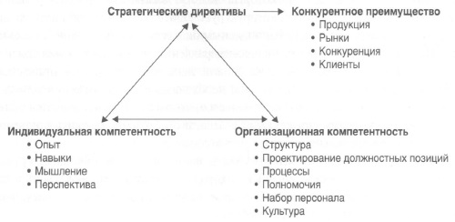 Рис. 3. Структурированная схема работ (равносторонний треугольник)