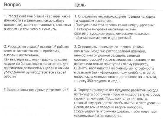 Рис. 6. Вопросы и их цели при коучинге