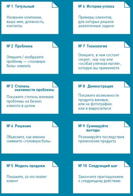 Рис. 6. Структура продающей корпоративной презентации