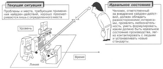 Рис. 10. Ситуация на линии (производственном участке) по сравнению с идеальным состоянием производства