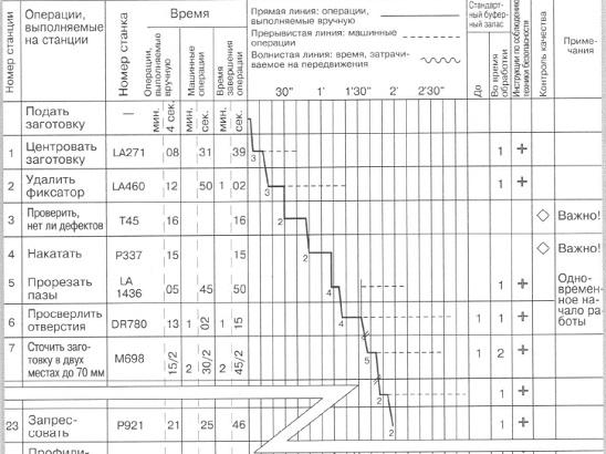 Рис. 11. Базовая модель сводной таблицы стандартных операций
