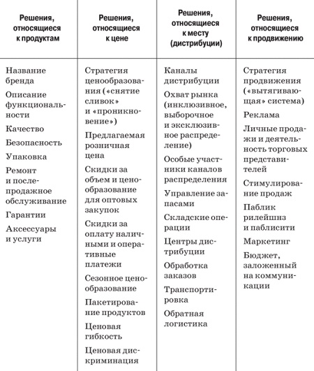Рис. 14. Маркетинг-микс
