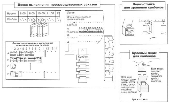 Рис. 14. Различные аспекты использования канбанов