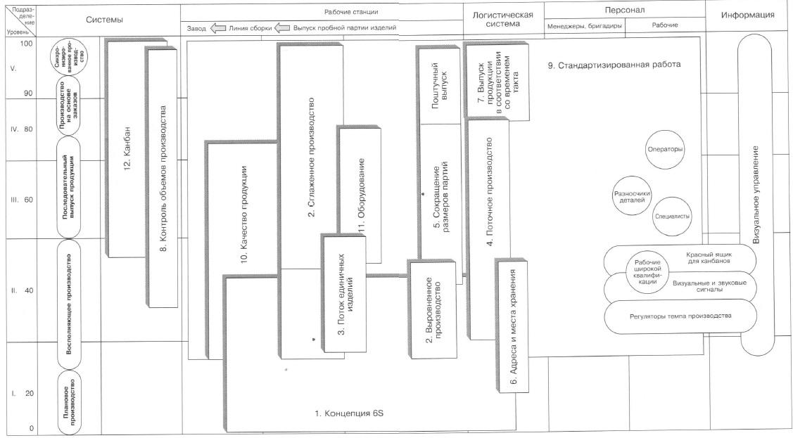 Рис. 15. Пример организации производственной линии в системе синхронизированного производства