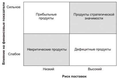 Рис. 15. Четыре квадранта модели закупок Кралича