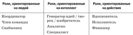 Рис. 17. Командные роли по Белбину