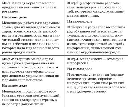 Рис. 18. Мифы менеджмента