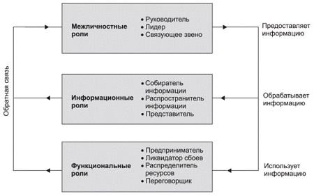 Рис. 19. Управленческие роли по Минцбергу