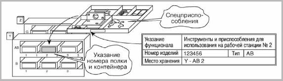 Рис. 2. Хранение инструментов и приспособлений