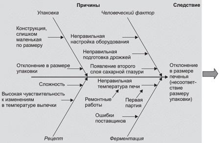 Рис. 20. Причинно-следственная диаграмма, отражающая сбои при выпечке печенья