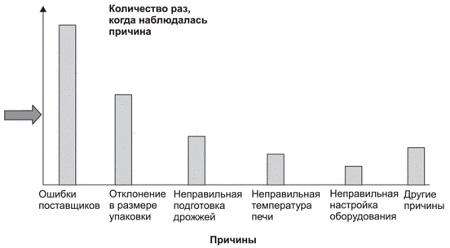 Рис. 21. Диаграмма Парето