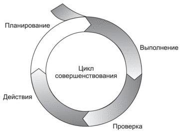 Рис. 22. Цикл Деминга
