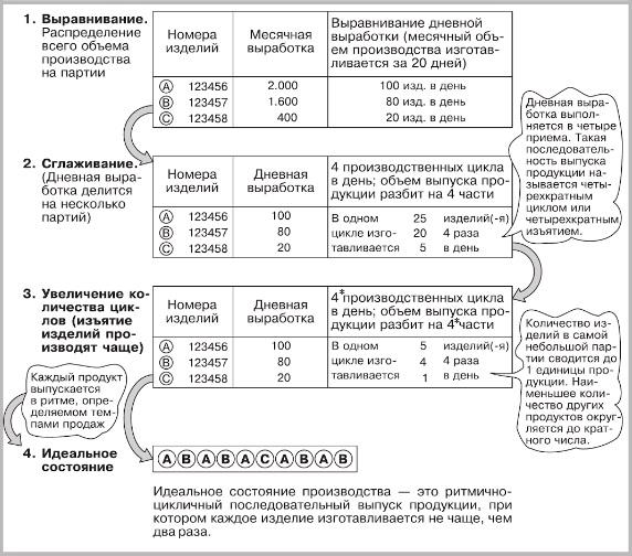 Рис. 3. Выравнивание, сглаживание, увеличение числа циклов