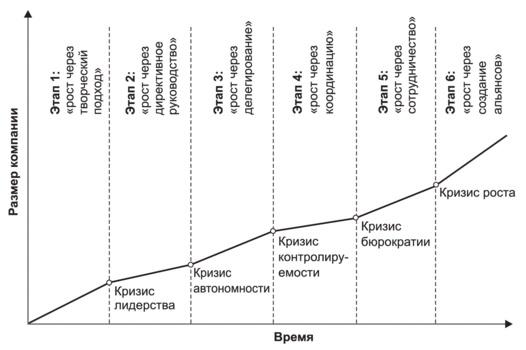 Рис. 3. Модель роста Грейнера