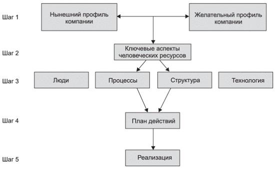 Рис. 4. Стратегическое управление человеческими ресурсами